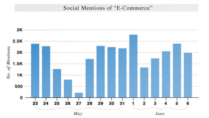 ASCENT INDEX: e-commerce (May 23 – June 6)